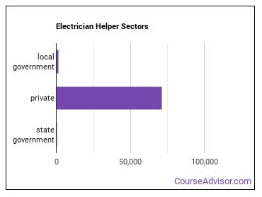 Electrician Helper Sectors