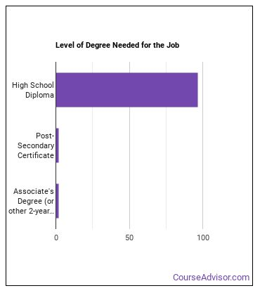 Extraction Worker Degree Level