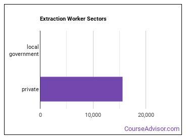 Extraction Worker Sectors