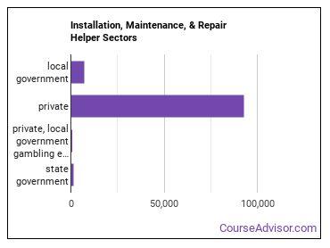 Installation, Maintenance, & Repair Helper Sectors