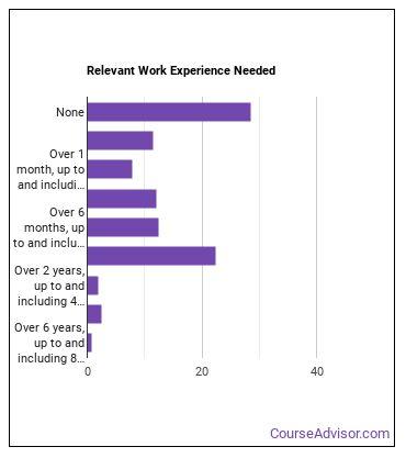 Installation, Maintenance, & Repair Helper Work Experience