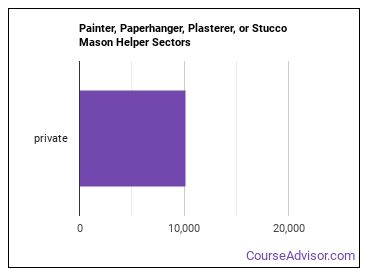 Painter, Paperhanger, Plasterer, or Stucco Mason Helper Sectors