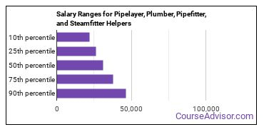 Salary Ranges for Pipelayer, Plumber, Pipefitter, and Steamfitter Helpers