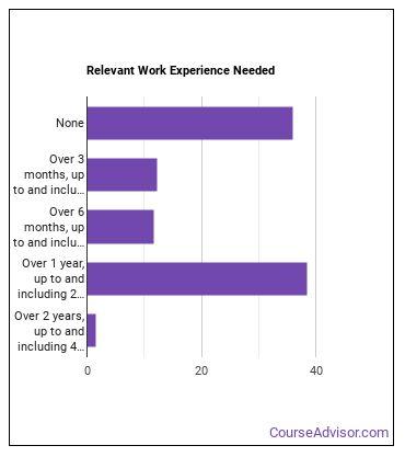 Pipelayer, Plumber, Pipefitter, or Steamfitter Helper Work Experience