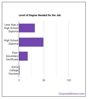 Production Worker Helper Degree Level