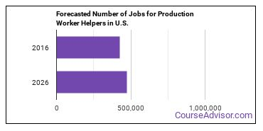 Forecasted Number of Jobs for Production Worker Helpers in U.S.