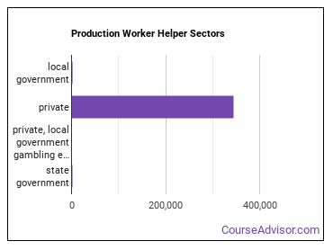Production Worker Helper Sectors