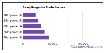 Salary Ranges for Roofer Helpers