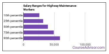 Salary Ranges for Highway Maintenance Workers