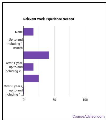 Highway Maintenance Worker Work Experience