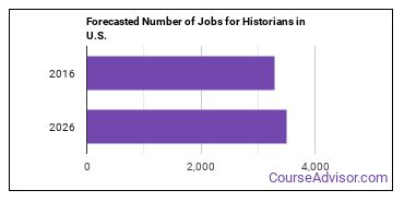 Forecasted Number of Jobs for Historians in U.S.