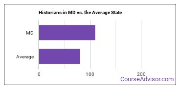 Historians in MD vs. the Average State