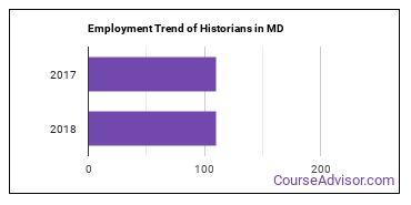 Historians in MD Employment Trend