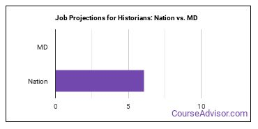 Job Projections for Historians: Nation vs. MD