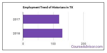 Historians in TX Employment Trend