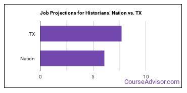 Job Projections for Historians: Nation vs. TX