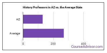History Professors in AZ vs. the Average State