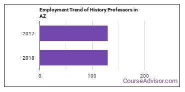 History Professors in AZ Employment Trend