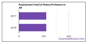 History Professors in AR Employment Trend