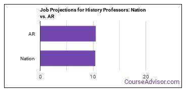 Job Projections for History Professors: Nation vs. AR