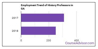 History Professors in GA Employment Trend
