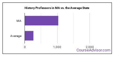 History Professors in MA vs. the Average State