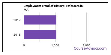 History Professors in MA Employment Trend