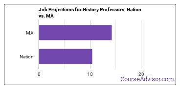 Job Projections for History Professors: Nation vs. MA