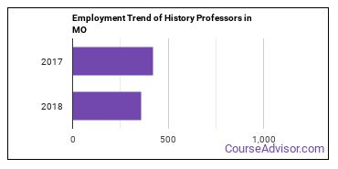 History Professors in MO Employment Trend