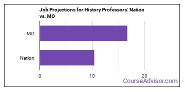 Job Projections for History Professors: Nation vs. MO