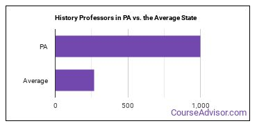 History Professors in PA vs. the Average State
