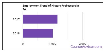 History Professors in PA Employment Trend