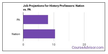 Job Projections for History Professors: Nation vs. PA