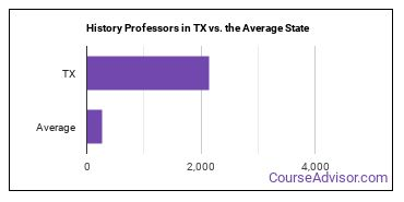History Professors in TX vs. the Average State