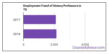History Professors in TX Employment Trend