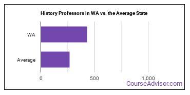 History Professors in WA vs. the Average State
