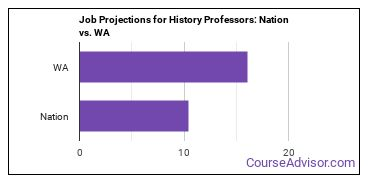 Job Projections for History Professors: Nation vs. WA