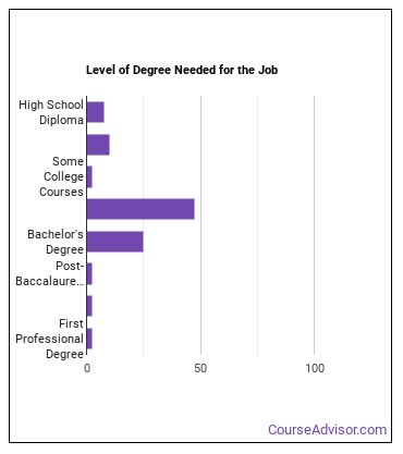 Histotechnologist or Histologic Technician Degree Level