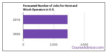 Forecasted Number of Jobs for Hoist and Winch Operators in U.S.