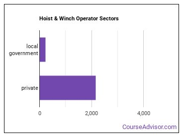 Hoist & Winch Operator Sectors