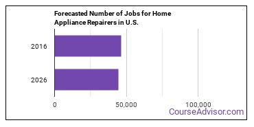 Forecasted Number of Jobs for Home Appliance Repairers in U.S.