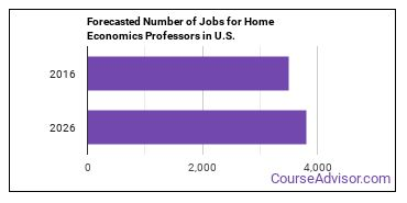 Forecasted Number of Jobs for Home Economics Professors in U.S.