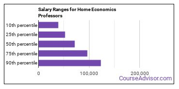 Salary Ranges for Home Economics Professors