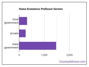 Home Economics Professor Sectors