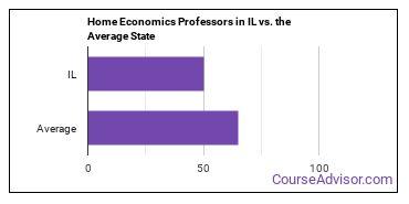 Home Economics Professors in IL vs. the Average State
