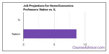 Job Projections for Home Economics Professors: Nation vs. IL
