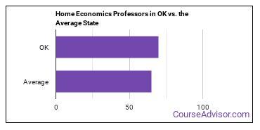 Home Economics Professors in OK vs. the Average State