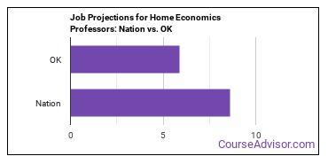Job Projections for Home Economics Professors: Nation vs. OK