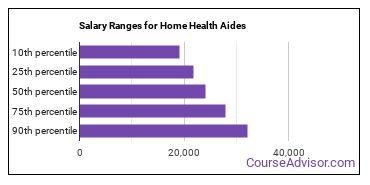 Salary Ranges for Home Health Aides