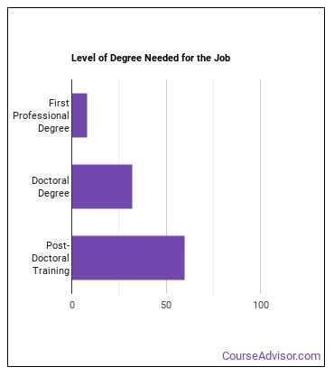 Hospitalist Degree Level